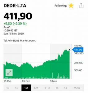 Перспективы на рынке акций - Derek Drilling (DEDR-L.TA)