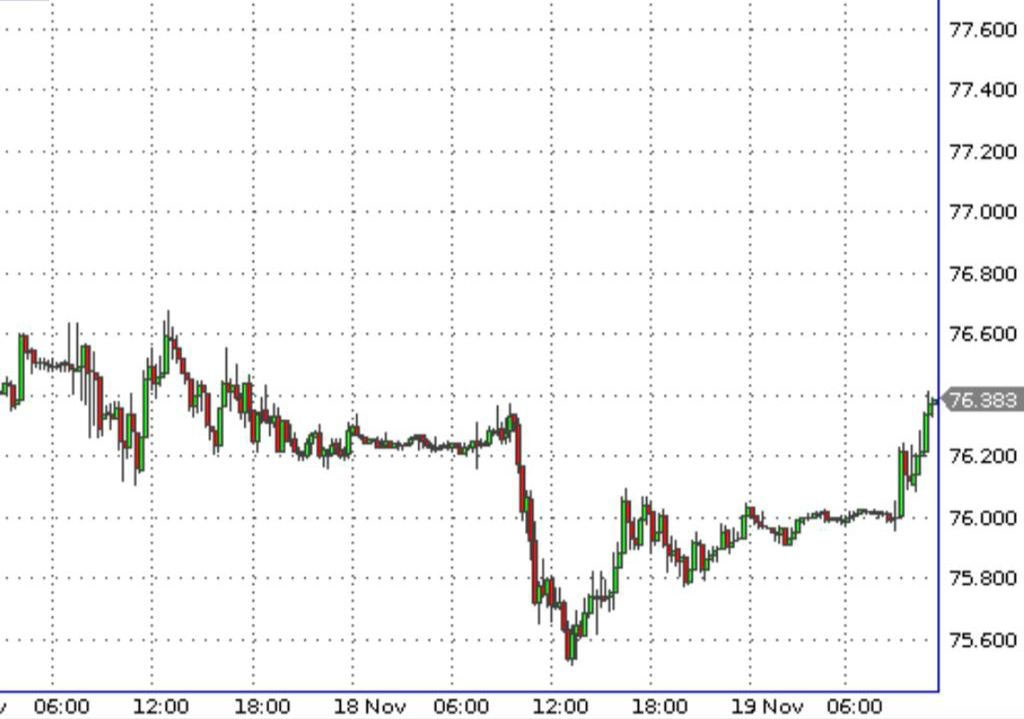 Фьючерсы — USD/RUB