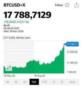 Bitcoin обновляет максимумы