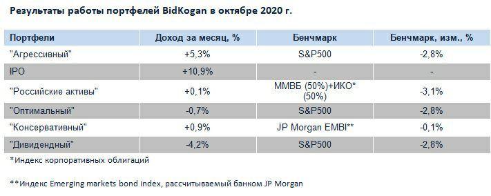 Отчет портфелей по подписке BidKogan за октябрь