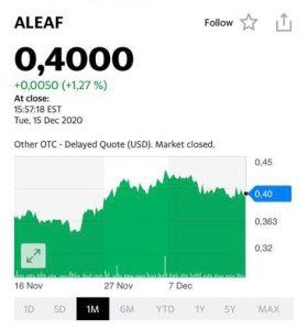 График акций Aleaf