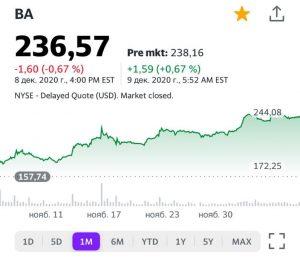Акции компании Boeing (BA) на 9 декабря