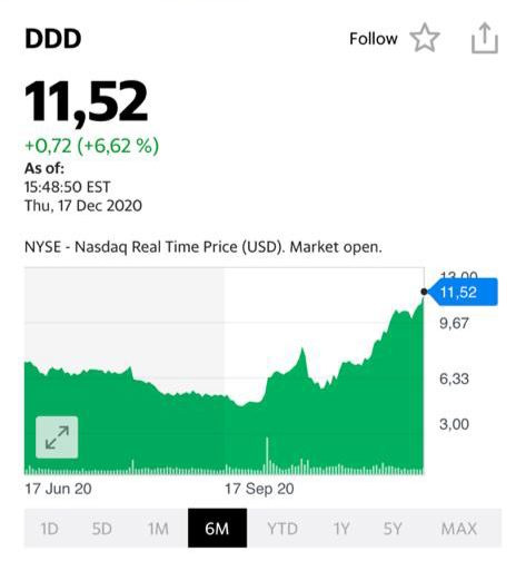 График акций компании 3D Systems