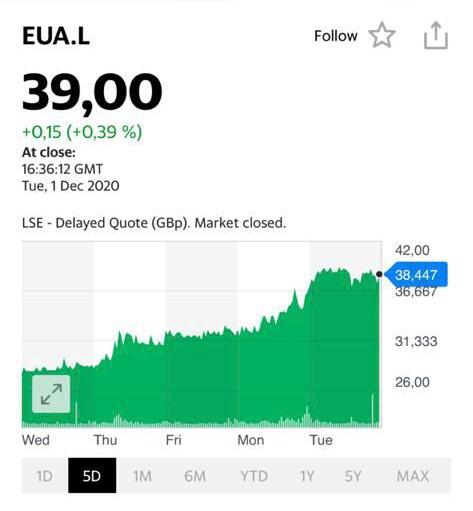 Котировки акций компании Eurasia Mining