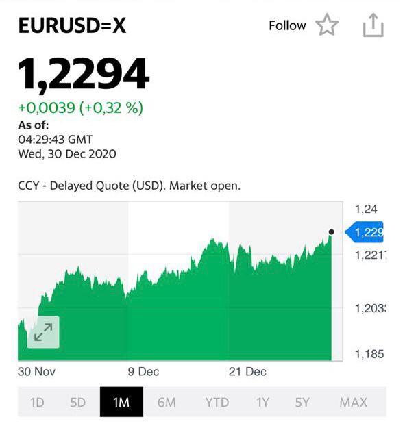 Котировки EUR-USD