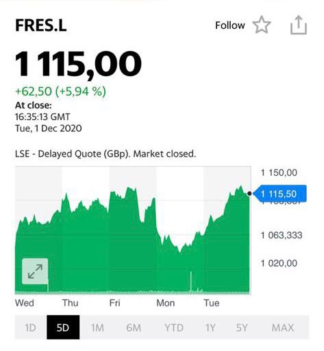 Котировки акций компании Fresnillo Plc