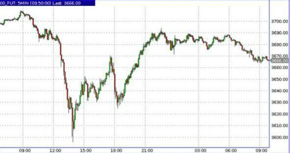 Рынки переживали по поводу штамма вируса ровно 10 часов