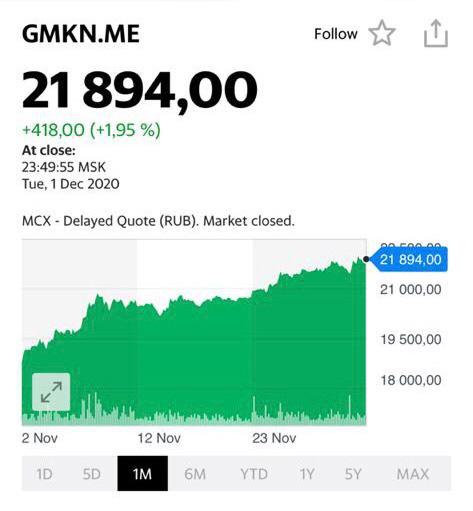 Котировки акций компании Норникель - GMKN.ME
