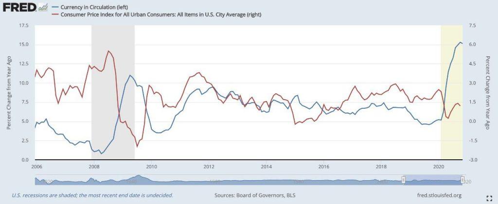 Синяя линяя – годовой прирост валюты в обращении, % (г/г) (левая ось). Красная линия – инфляция в США по ИПЦ, % (г/г) (правая ось).