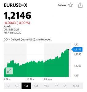Укрепление курса евро на 10% приводит к сокращению ВВП Еврозоны