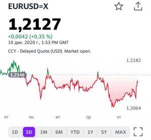 График евро