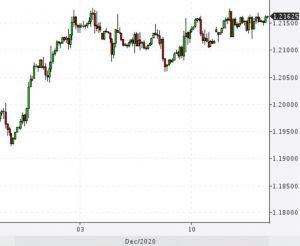 График EUR/USD.