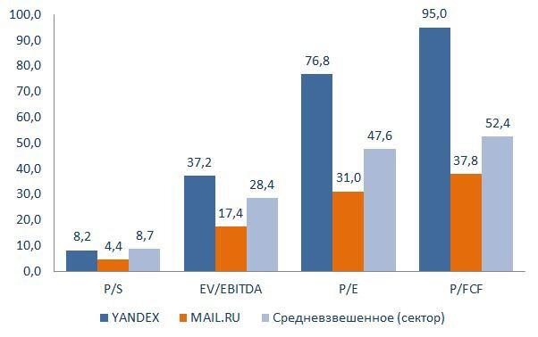 Много вопросов по поводу Mail.ru (MAIL RX)