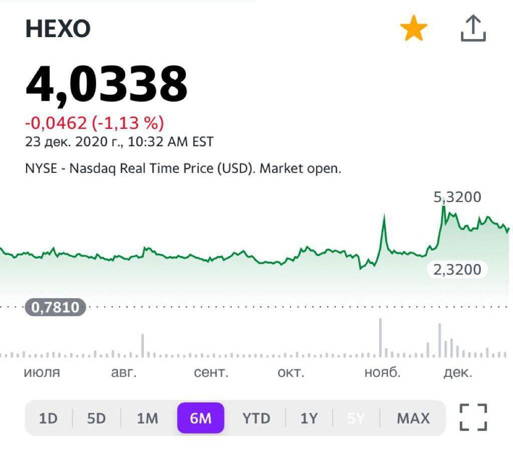 Котировки компании Hexo (HEXO US)