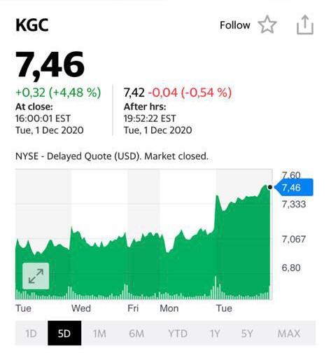 Котировки акций компании Kinross Gold (KGC)