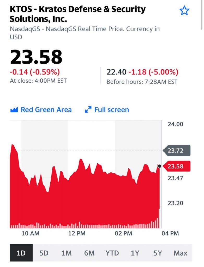 График и перспективы акций компании Kratos (KTOS US)