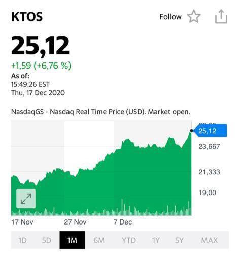 График акций компании Kratos(KTOS)