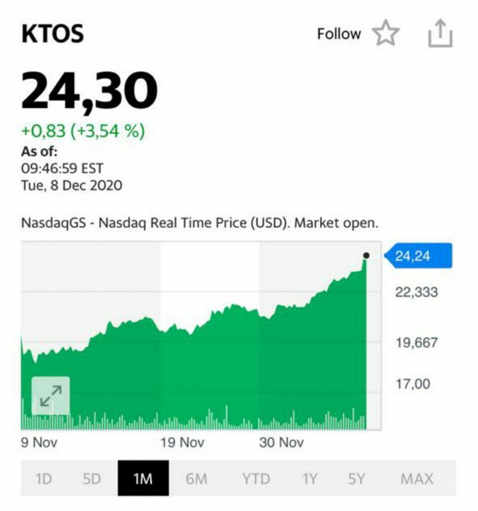 Акции компании KTOS растут