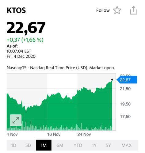 График акций компании Кratos (ktos)