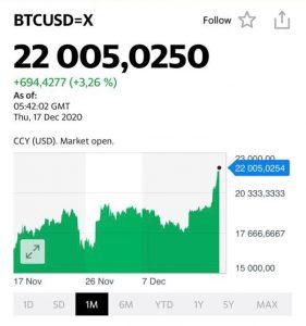 Курс Биткоина (Bitcoin)