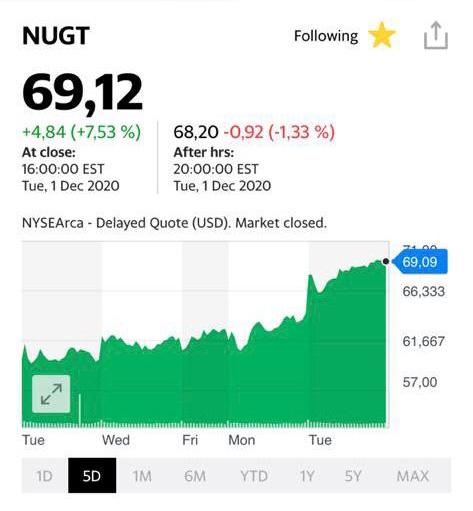 Котировки акций компании NUGT