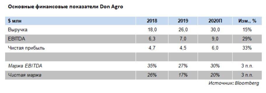 Основные финансовые показатели Don Agro