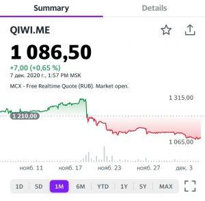 График акций компании QIWI