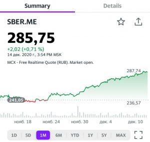 Котировки акций Сбера (SBER RX) сегодня обновили исторический максимум в 287,74 руб