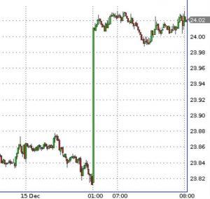 Вчера на вечерних торгах рубль буквально за полчаса упал более чем на 1%
