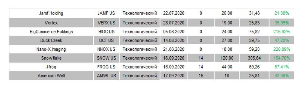 примеры нескольких удачных IPO, в которых мы участвовали в 2020