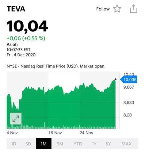 График акций TEVA (TEVA US)