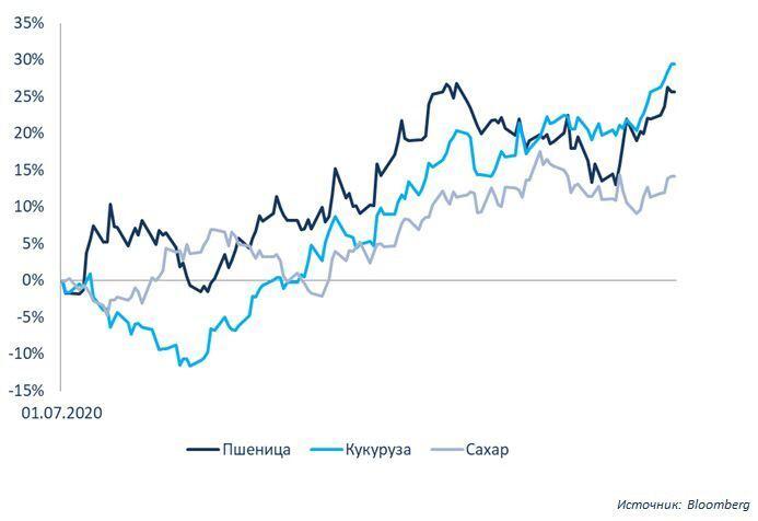 График ростка цен на в пищевой отрасли на пшеницу, кукурузу, сахар