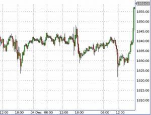 Стремительно пошли расти цены на золото и серебро