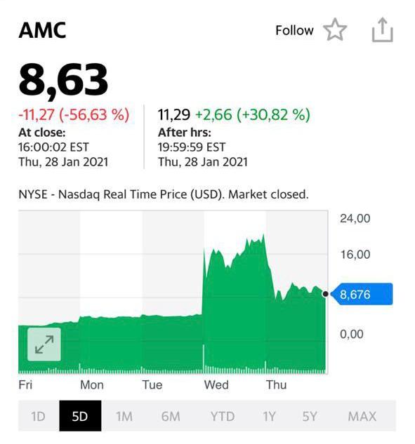 Что происходит с GameStop, BlackBerry, AMC и прочими замечательными бумагами?