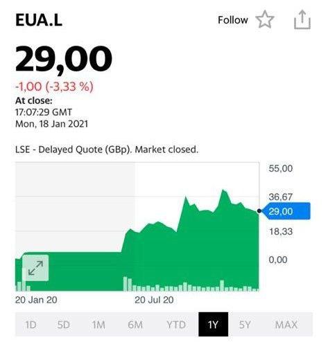 Котировки акций Eurasia Mining (Евразия Майнинг) на 19 января.