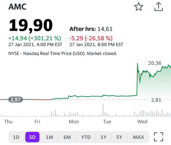 Акции сети кинотеатров AMC вчера улетели +301%