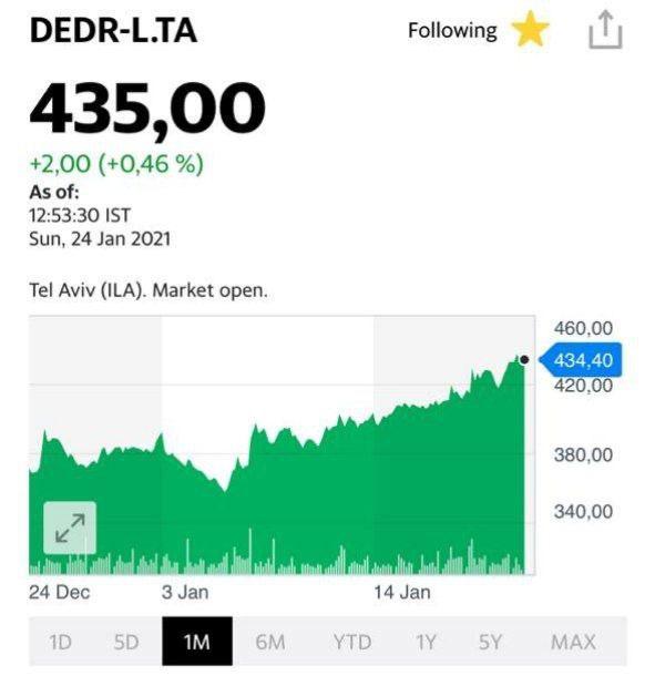 Котировки акций компании Delek Drilling