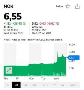 Котировки акций компании Nokia (NOK)
