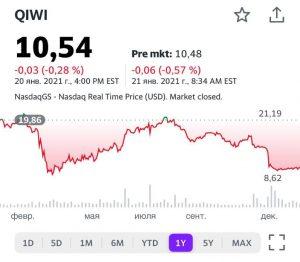 Котировки акций компании Qiwi