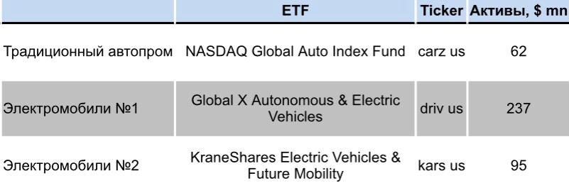 ETF, ориентированные как на традиционных автопроизводителей