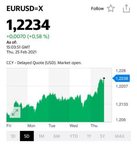 Неплохо укрепляется евро относительно доллара