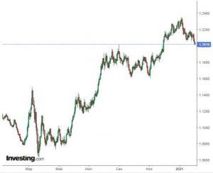 Инфляция снова вернулась в Еврозону