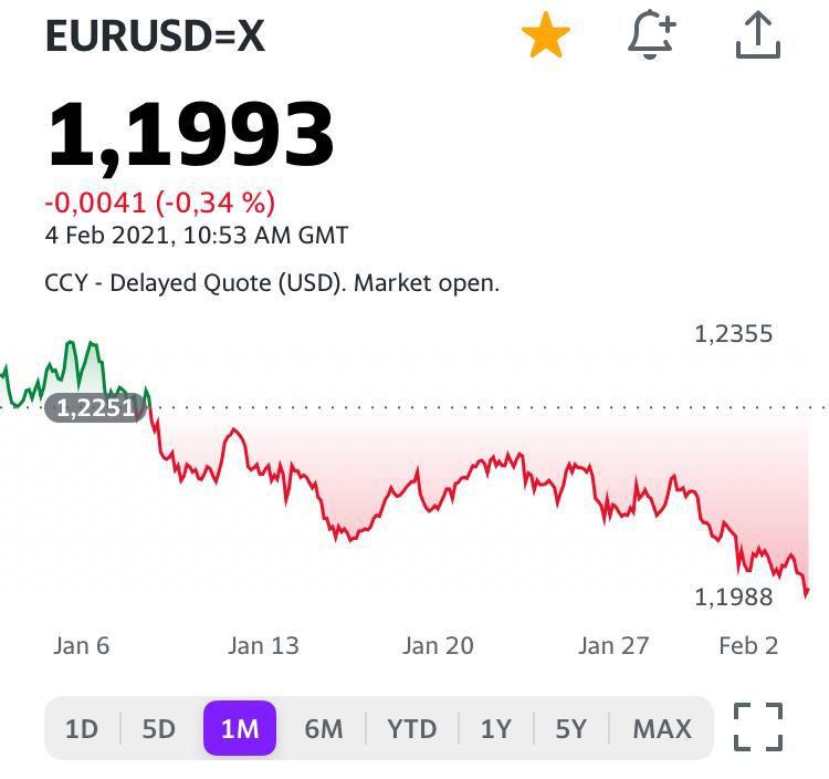 Пробой состоялся: началось падение евро