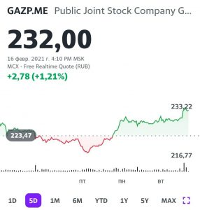 Котировки акций Газпрома (GAZP RX)