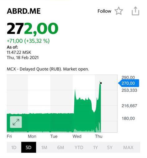Котировки акций компании Abrau Durso OAO (ABRD)