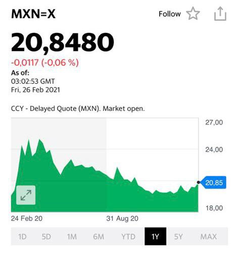 Курс мексиканского песо (MXN)