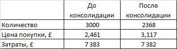 Сейчас вы видите в системе 2 368 акций (коэффициент консолидации – 0,7893) и среднюю цену покупки £3,1173 (312 пенсов).