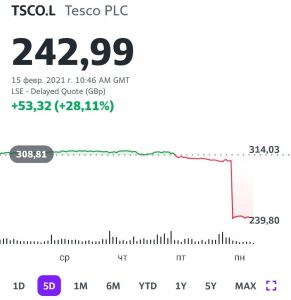 TSKO.L - котировки акций компании Tesco