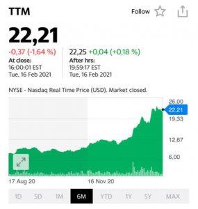 Котировки акций Tata Motors (TTM)