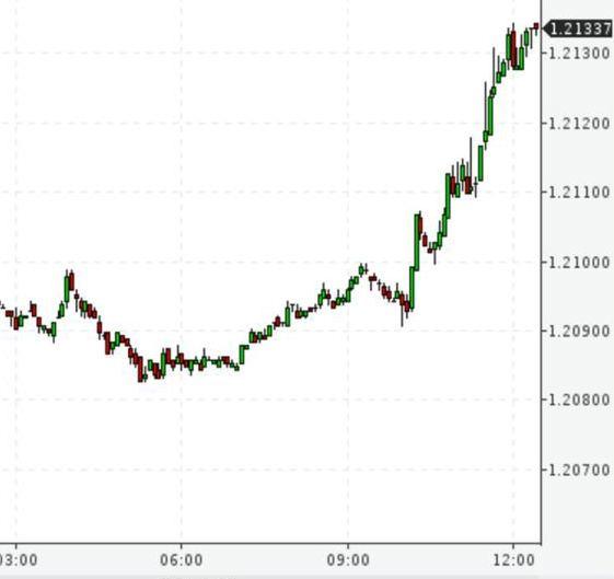 Евро начало резко расти в последние часы относительно доллара